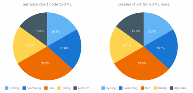 anychart.charts.Pie.toXml asNode created by AnyChart Team