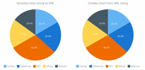 anychart.charts.Pie.toXml asString created by AnyChart Team