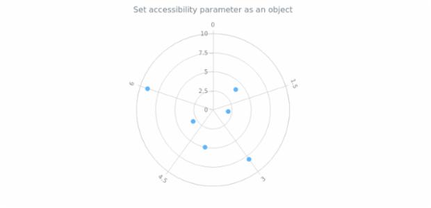 anychart.charts.Polar.a11y set asObj created by AnyChart Team