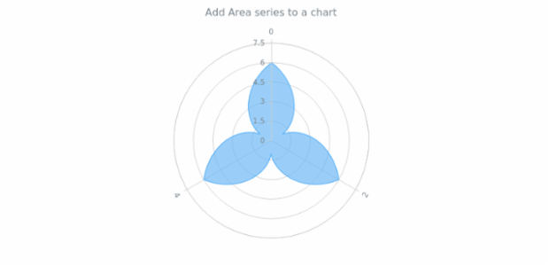 anychart.charts.Polar.area created by AnyChart Team