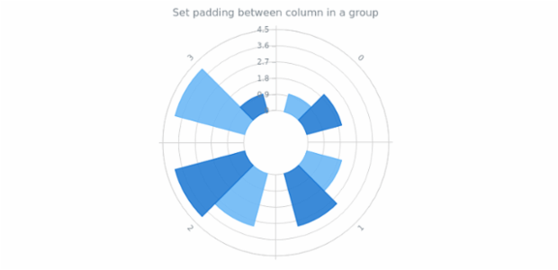 anychart.charts.Polar.barGroupsPadding set created by AnyChart Team