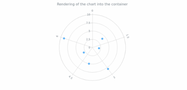 anychart.charts.Polar.container created by AnyChart Team