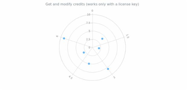 anychart.charts.Polar.credits get created by AnyChart Team