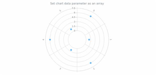 anychart.charts.Polar.data set asArray created by AnyChart Team