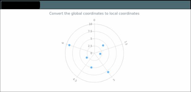 anychart.charts.Polar.globalToLocal created by AnyChart Team