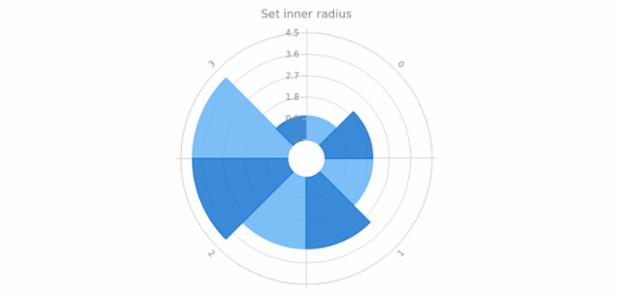 anychart.charts.Polar.innerRadius created by AnyChart Team