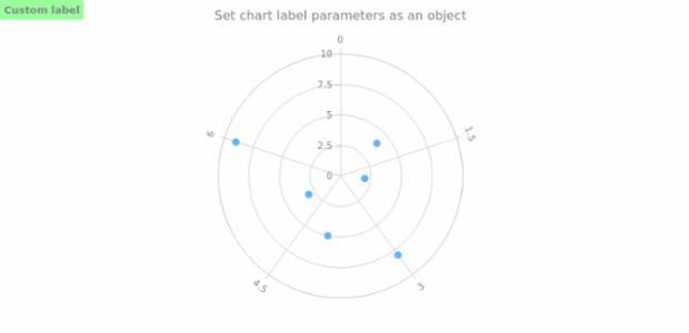 anychart.charts.Polar.label set asObj created by AnyChart Team