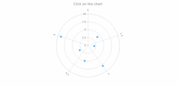 anychart.charts.Polar.listen created by AnyChart Team