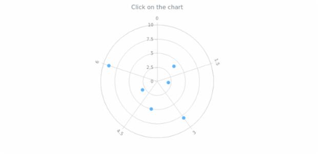 anychart.charts.Polar.listenOnce created by AnyChart Team