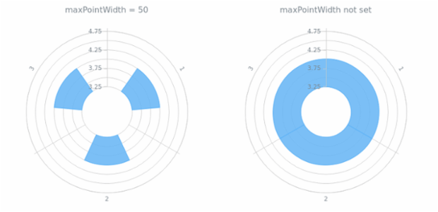 anychart.charts.Polar.maxPointWidth created by AnyChart Team