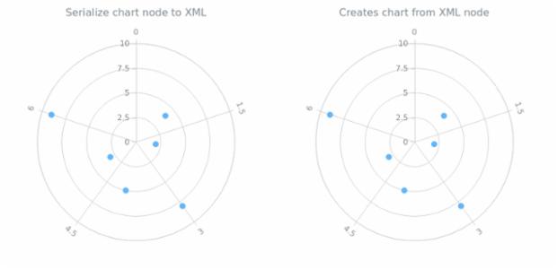 anychart.charts.Polar.toXml asNode created by AnyChart Team