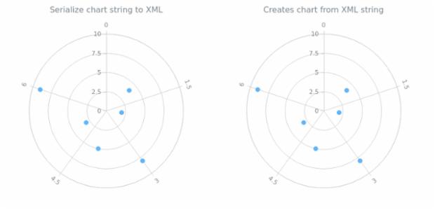 anychart.charts.Polar.toXml asString created by AnyChart Team