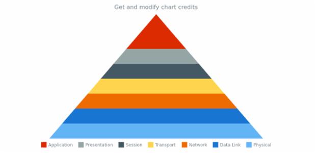 anychart.charts.Pyramid.credits get created by AnyChart Team