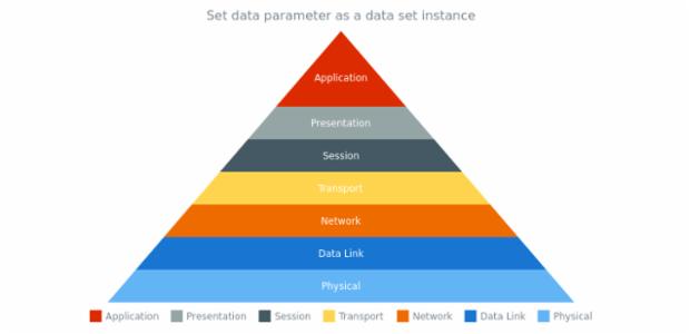 anychart.charts.Pyramid.data set asDataSet created by AnyChart Team