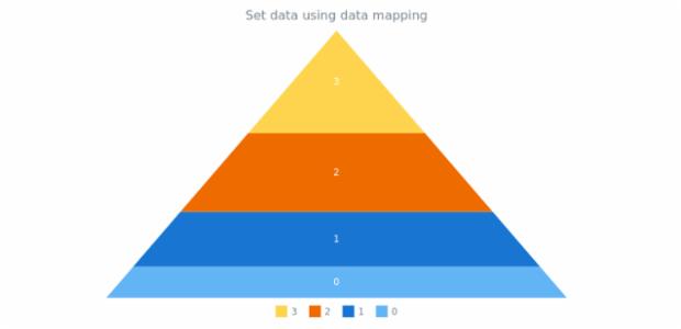 anychart.charts.Pyramid.data set asMapping created by AnyChart Team