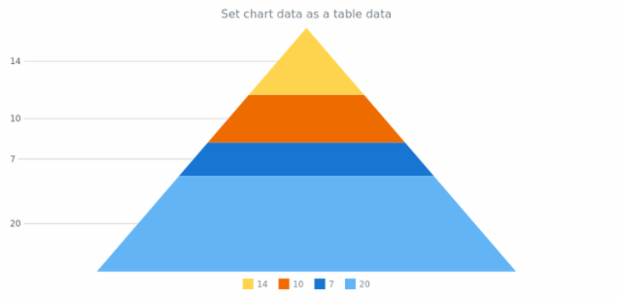 anychart.charts.Pyramid.data set asTableData created by AnyChart Team
