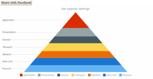 anychart.charts.Pyramid.exports created by AnyChart Team