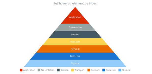 anychart.charts.Pyramid.hover asIndex created by AnyChart Team