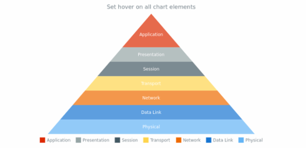 anychart.charts.Pyramid.hover created by AnyChart Team