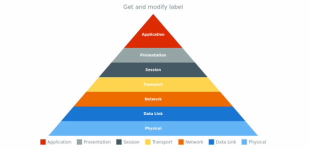 anychart.charts.Pyramid.labels get created by AnyChart Team