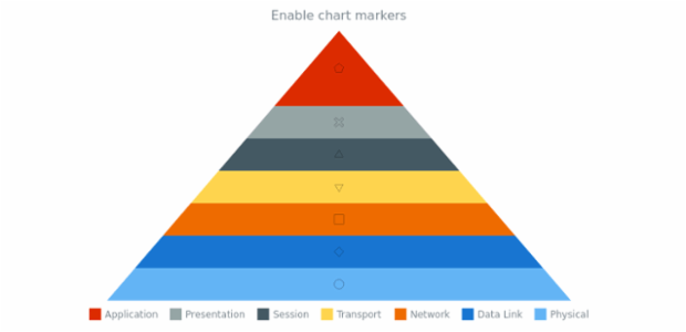 anychart.charts.Pyramid.markers set asBool created by AnyChart Team