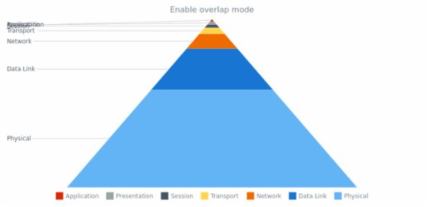 anychart.charts.Pyramid.overlapMode set asBool created by AnyChart Team