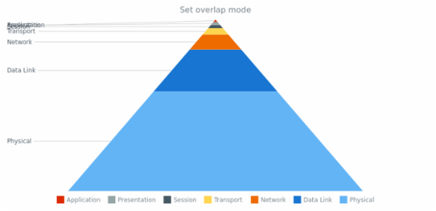 anychart.charts.Pyramid.overlapMode set asString created by AnyChart Team