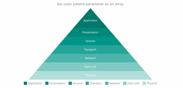 anychart.charts.Pyramid.palette set asArray created by AnyChart Team