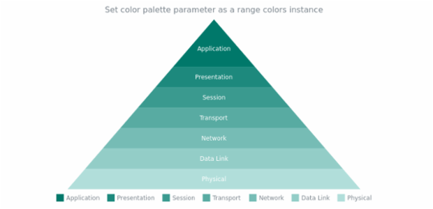 anychart.charts.Pyramid.palette set asRangeColors created by AnyChart Team