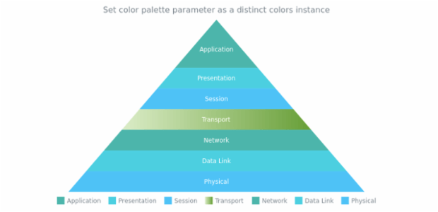 anychart.charts.Pyramid.palette set DistinctColors created by AnyChart Team