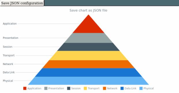 anychart.charts.Pyramid.saveAsJson created by AnyChart Team