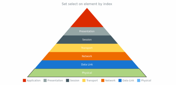 anychart.charts.Pyramid.select set Index created by AnyChart Team