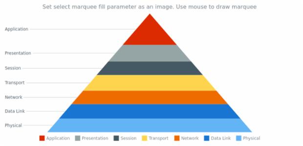 anychart.charts.Pyramid.selectMarqueeFill set asImg created by AnyChart Team