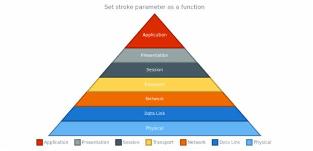 anychart.charts.Pyramid.stroke set asFunc created by AnyChart Team