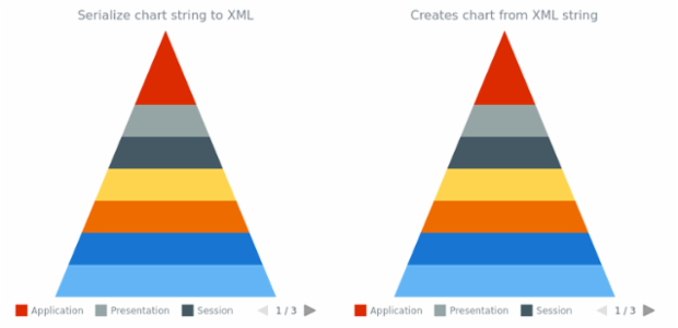 anychart.charts.Pyramid.toXml asString created by AnyChart Team