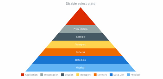 anychart.charts.Pyramid.unselect created by AnyChart Team
