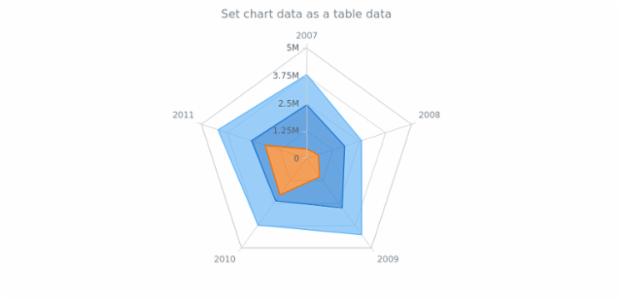 anychart.charts.Radar.data set asTableData created by AnyChart Team
