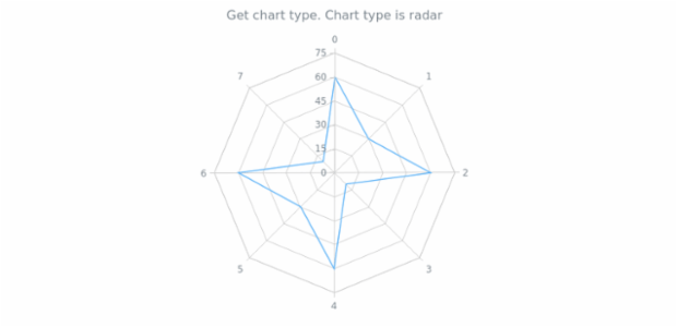 anychart.charts.Radar.getType created by AnyChart Team