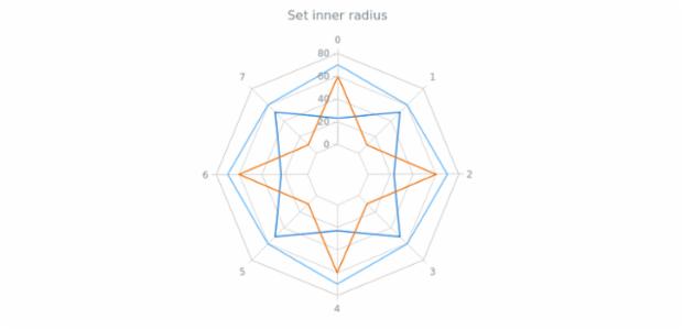 anychart.charts.Radar.innerRadius created by AnyChart Team