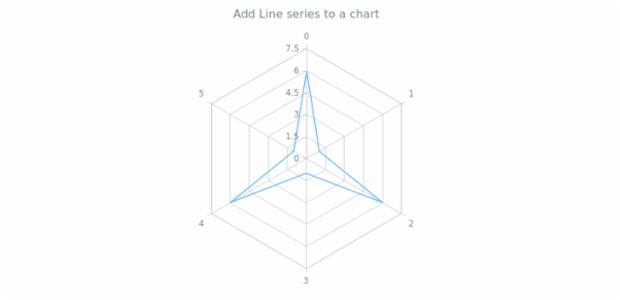 anychart.charts.Radar.line created by AnyChart Team