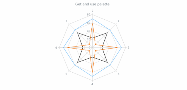 anychart.charts.Radar.palette get created by AnyChart Team