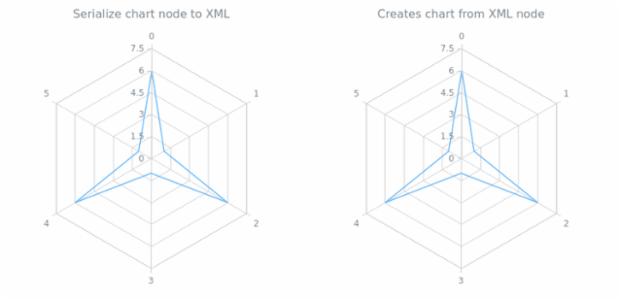 anychart.charts.Radar.toXml asNode created by AnyChart Team