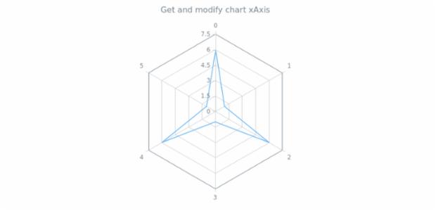anychart.charts.Radar.xAxis get created by AnyChart Team