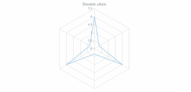 anychart.charts.Radar.xAxis set asBool created by AnyChart Team