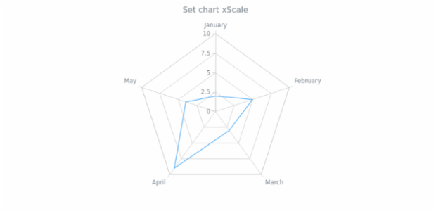anychart.charts.Radar.xScale set created by AnyChart Team