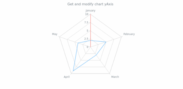 anychart.charts.Radar.yAxis get created by AnyChart Team