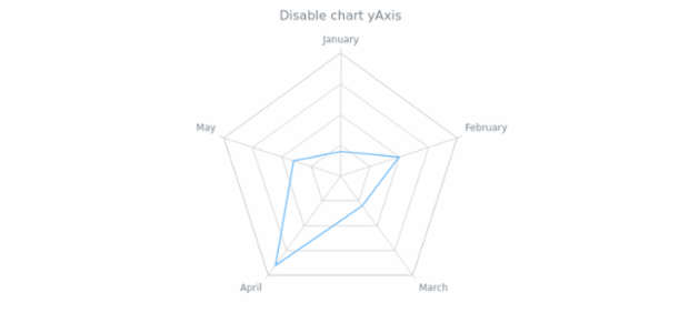 anychart.charts.Radar.yAxis set asDisable created by AnyChart Team