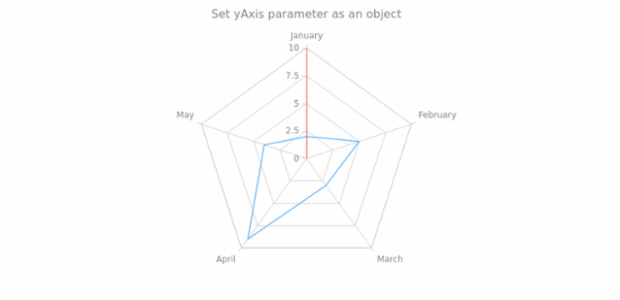 anychart.charts.Radar.yAxis set asObject created by AnyChart Team