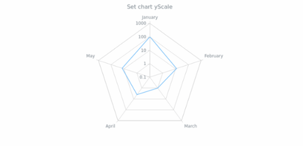 anychart.charts.Radar.yScale set created by AnyChart Team