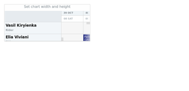 anychart.charts.Resource.width height created by AnyChart Team